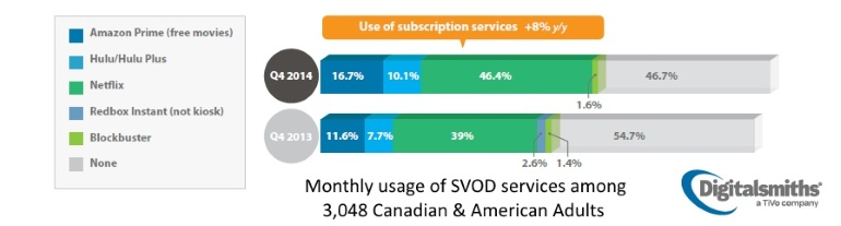 SVOD usage in Canada and US