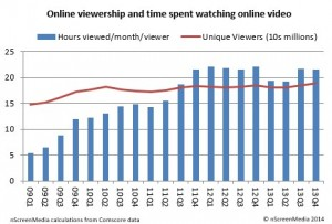 December online video viewers & time spent watching