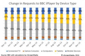 140217 BBCiPlayer share