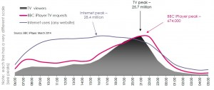 140506 iPlayer usage in 24hrs