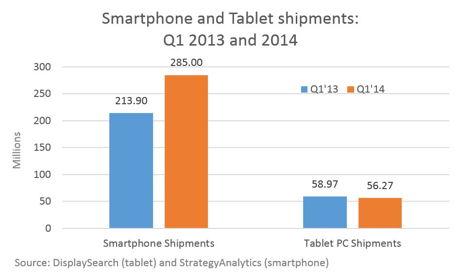 Smartphone sales up, tablets down; smartphone video usage ...