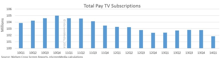US pay tv subscribers