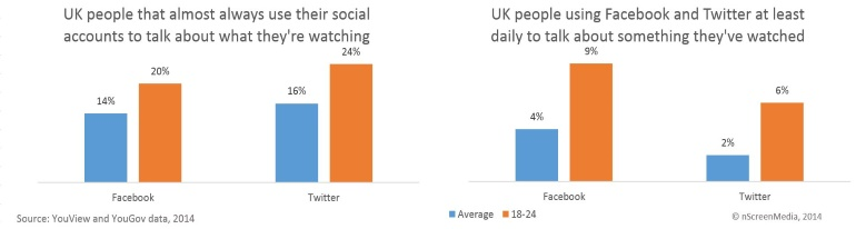 Millennials, social media and video