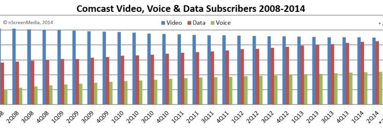 Comcast subscriber forecast
