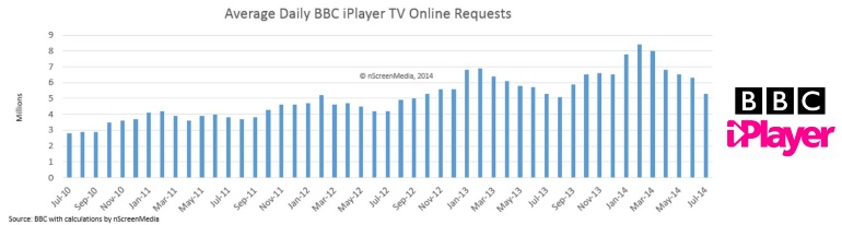 iPlayer OTT video requests