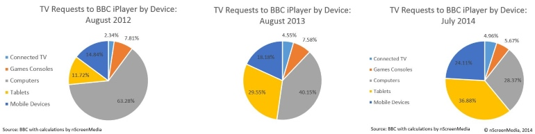 iPlayer usage by device August 2012 2013 2014
