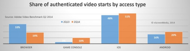 video access iOS android