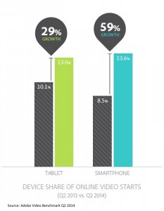 tablet smartphone video usage compared