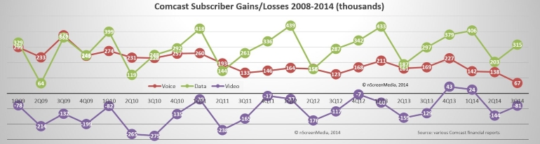Comcast subscriber gains and losses