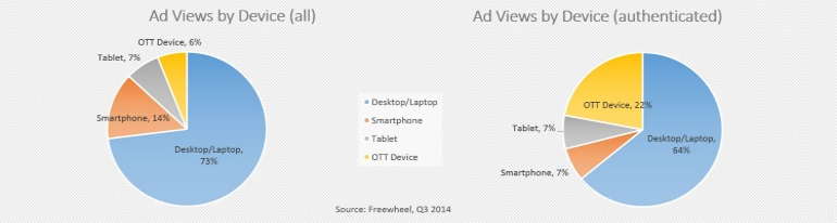 ad views by device