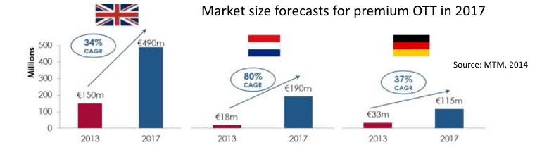 Euro OTT SVOD revenue growth to 2017