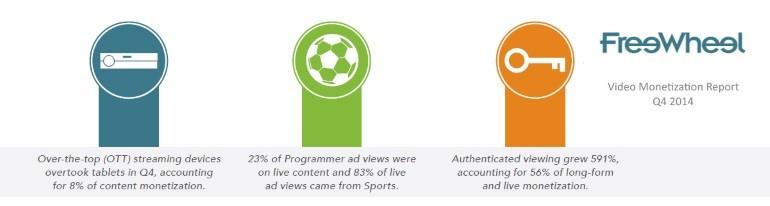 Freewheel Q4 2014 video monetization report