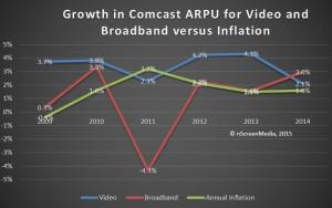 Comcast video broadband ARPU change