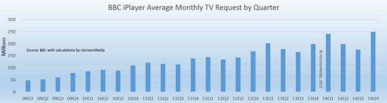 iPlayer quarterly monthly average