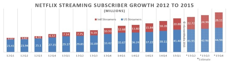 Netflix streaming subs 2012-2015