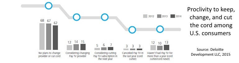US consumer pay tv proclivities