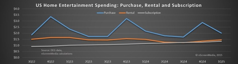purchase rental subs home entertainment spend