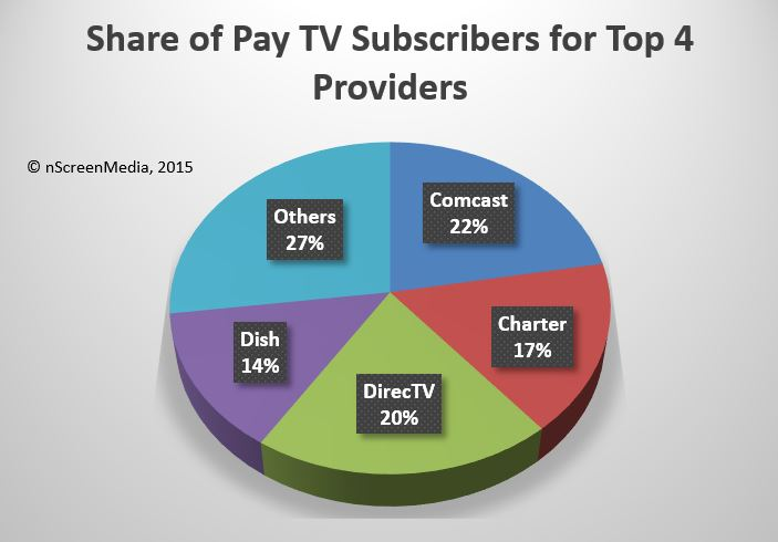 Operator consolidation, move to OTT could stymie TiVo ...