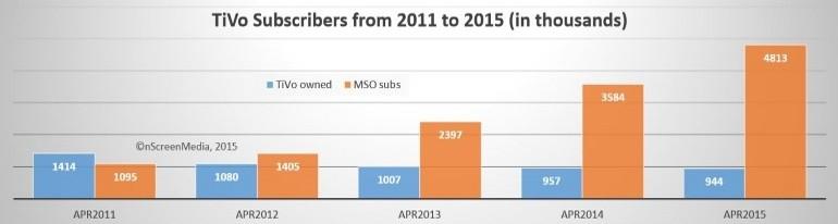 TiVo subscribers 2011-2016