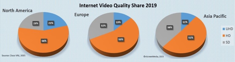 Quality Internet Video share 2019