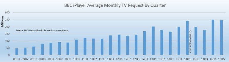 iPlayer quarterly average usage