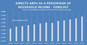 ARPU as a percentage of household income