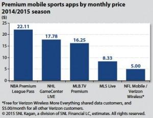 Major sports leagues online offerings