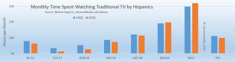 Hispanic TV watching 2014 2015