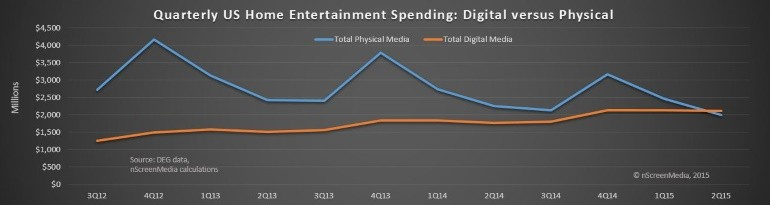 home entertainment digital v physical US spending historical