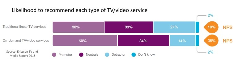 Preference for linear TV v on-demand