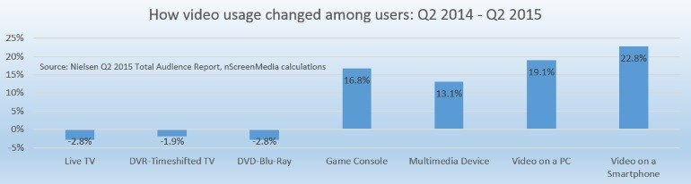 Change in usage of video media by users