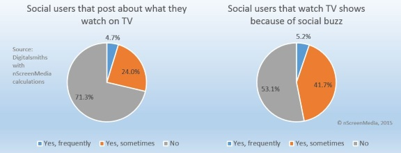 How Social Media is Influencing Your Behavior