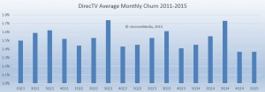 DirecTV monthly churn 2010-2015