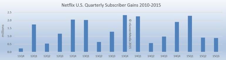 Netflix US sub gains 2010-2015