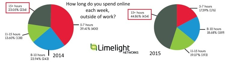 Time spent online outside of work