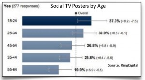 social TV posters by age group