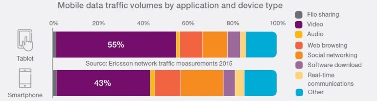 mobile traffic volumes by device