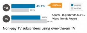 OTA TV usage