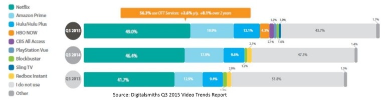 US SVOD subscribers digitalsmiths