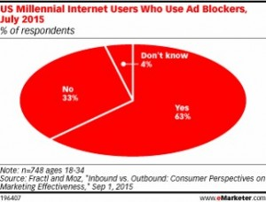 ad blocker user in the US