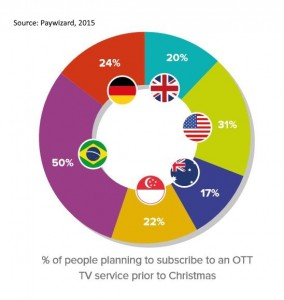 Percentage of people planning to sub to SVOD Dec 15