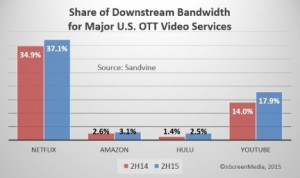 downstream bandwidth usage for major US OTT video services