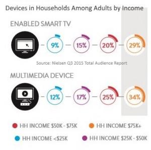 151222 Nielsen multimedia devices versus enabled smart TVs