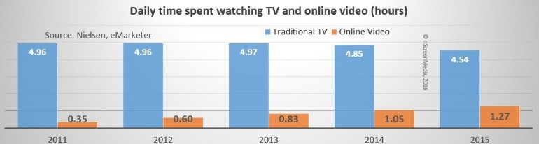 traditional TV viewing time versus online 2010-2015
