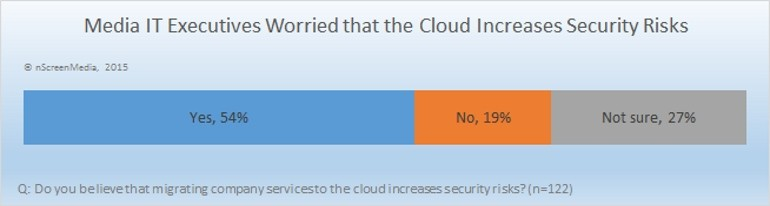 media IT execs worried about the cloud security