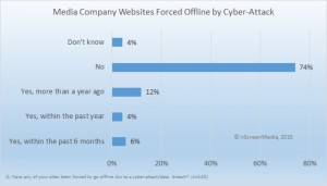 Media companies forced offline by cyber-attack