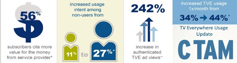 CTAM TVE usage data