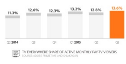 TV Everywhere penetration growth
