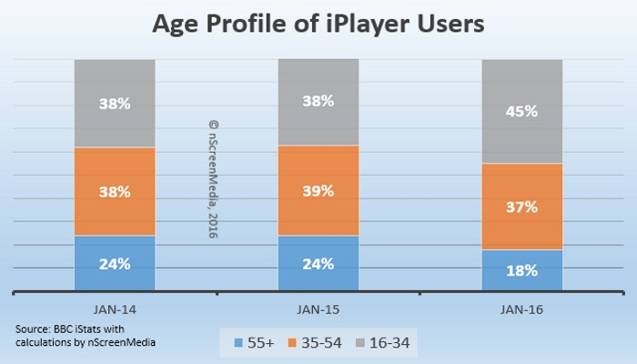 iPlayer age usage profile