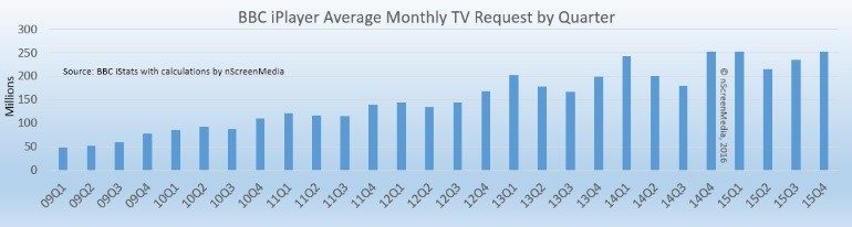 iPlayer quarterly online usage